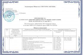 Аттестат аккредитации ИЛ Северный город new